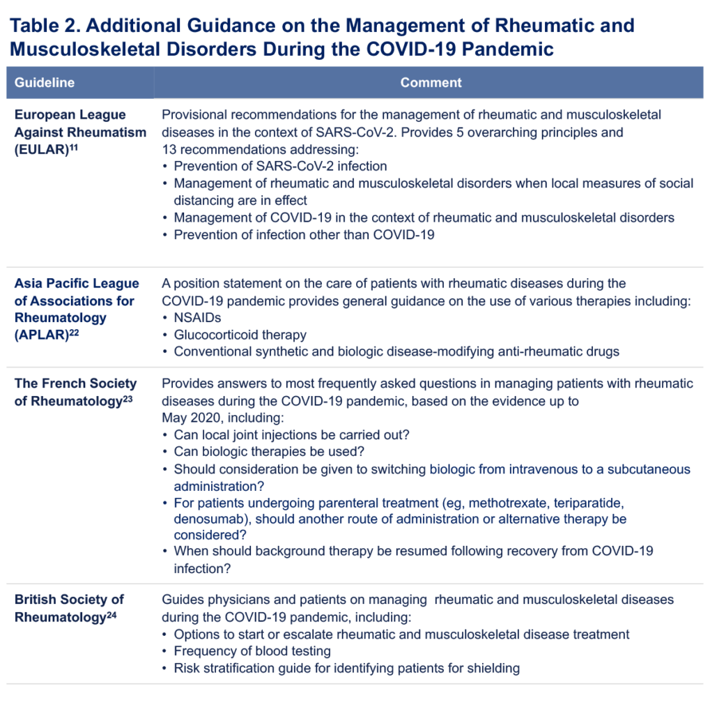 Table 2. Additional Guidance on the Management of Rheumatic and Musculoskeletal Disorders During the COVID-19 Pandemic